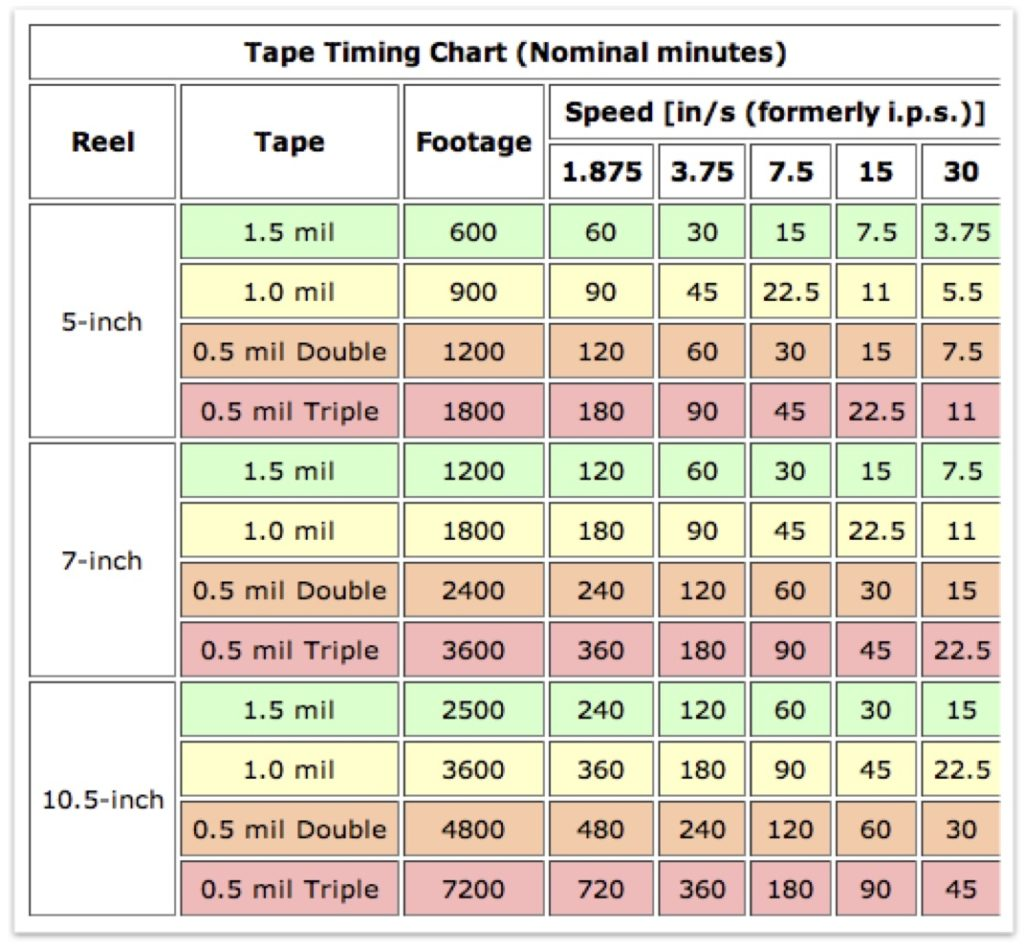 audio tape timing